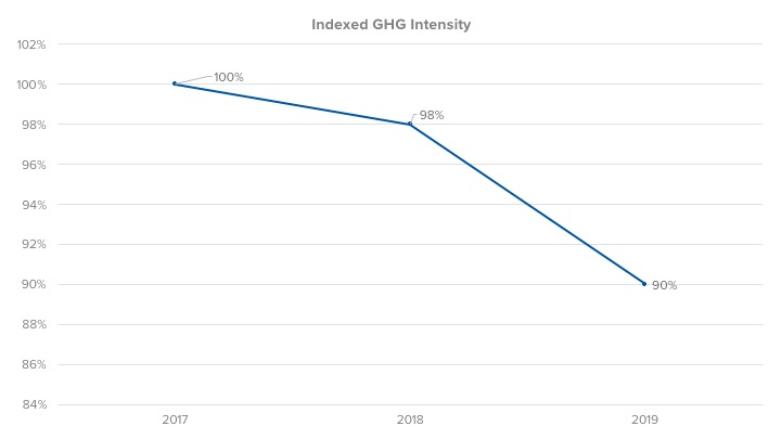 Indexed GHG Intensity